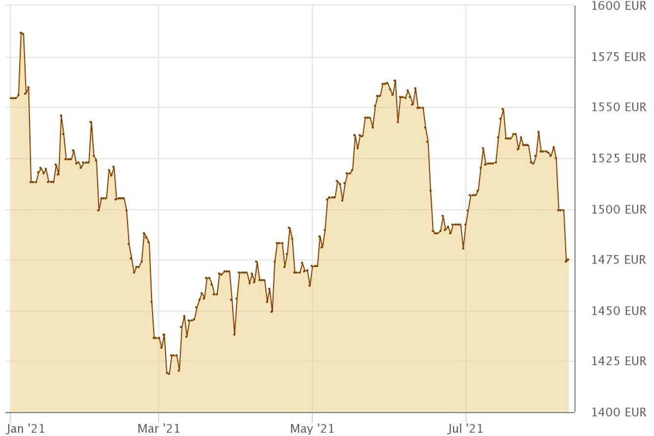 Wie geht es mit dem Goldpreis weiter?
