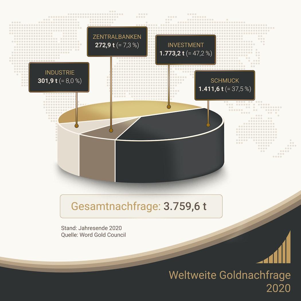 Die Gesamtnachfrage nach Gold betrug 2020 3.759,6 Tonnen.