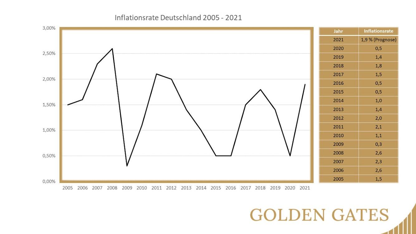 Inflationsrate in Deutschland zwischen 2005 und 2021.