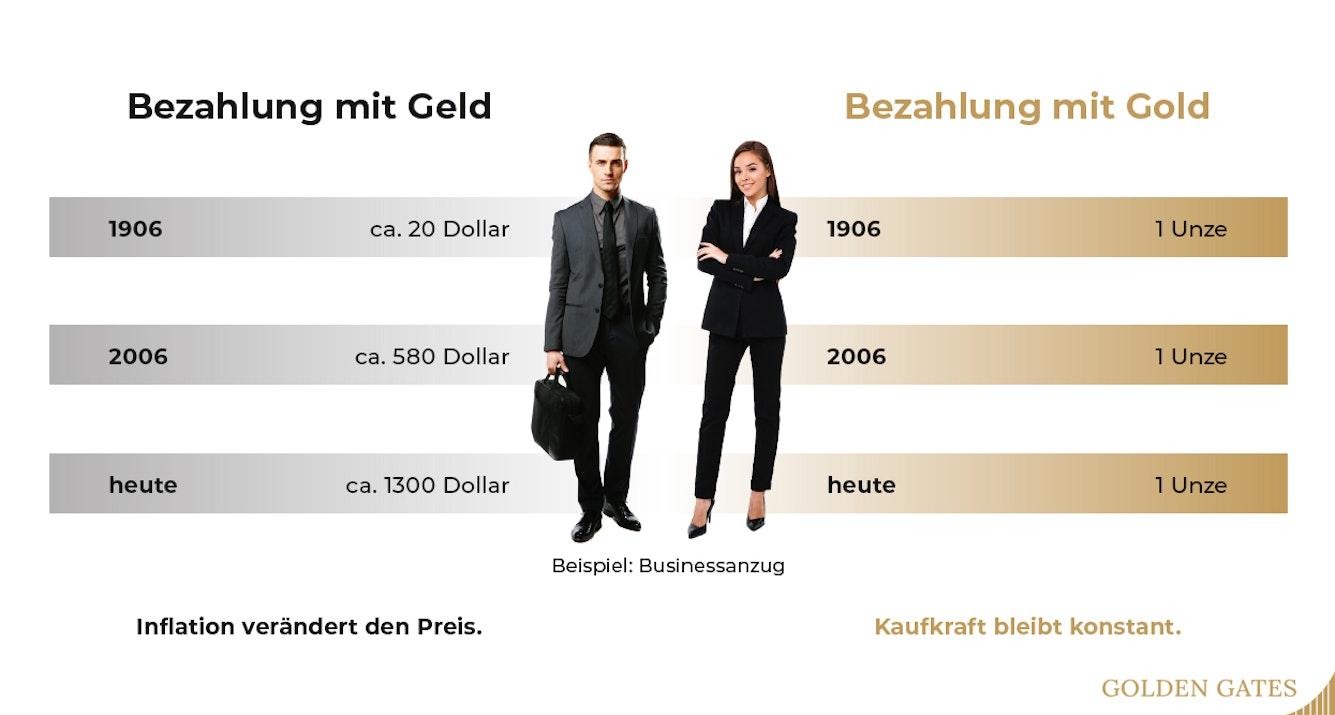 Gold gilt als optimaler Inflationsschutz