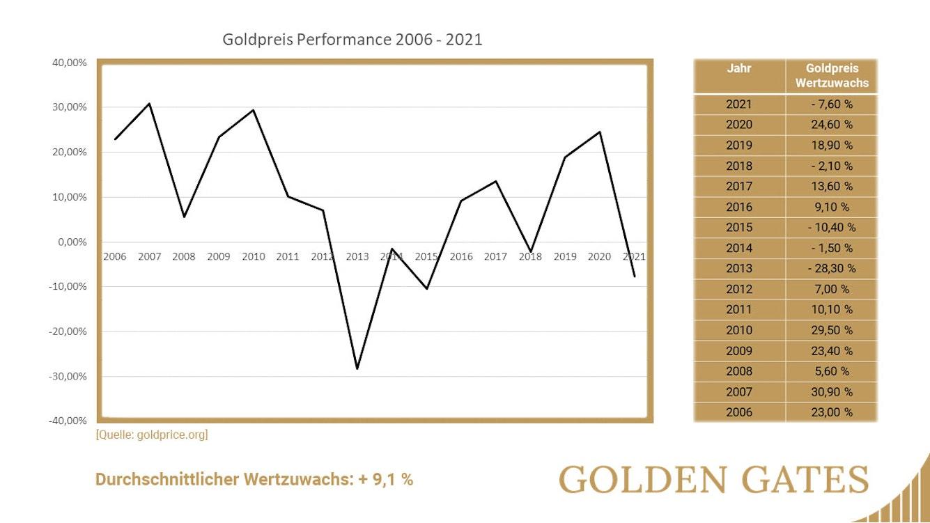 Wertzuwachs von Gold zwischen 2006 und 2021 in US-Dollar.
